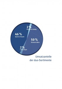 duo_grafik_umsatzanteile_sortiment_2012 web