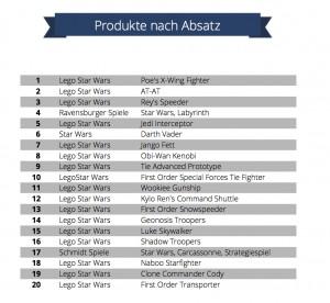 Starwars Produkte